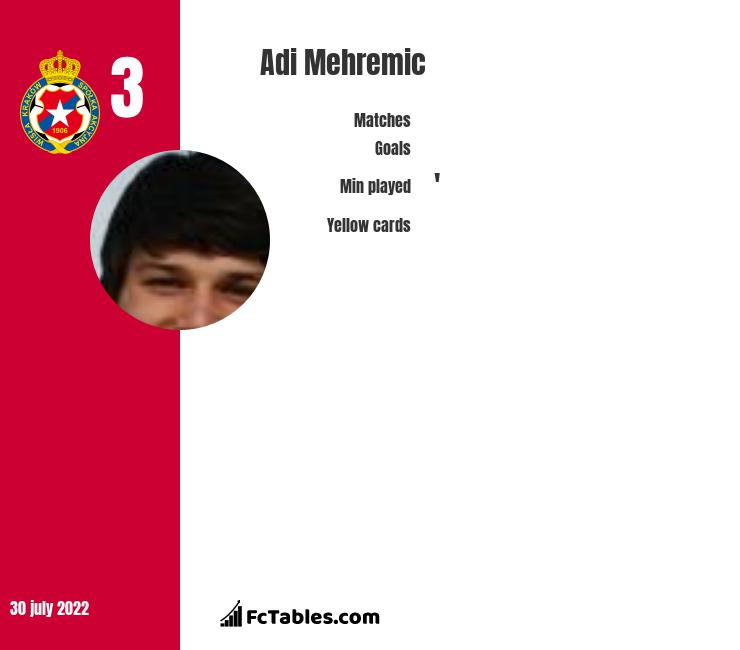 Adi Mehremic infographic statistics for Karpaty