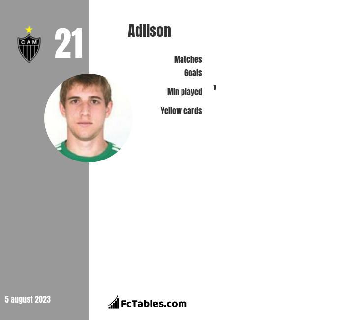 Adilson infographic