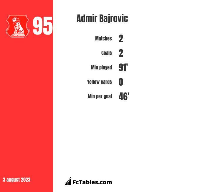 Admir Bajrovic infographic