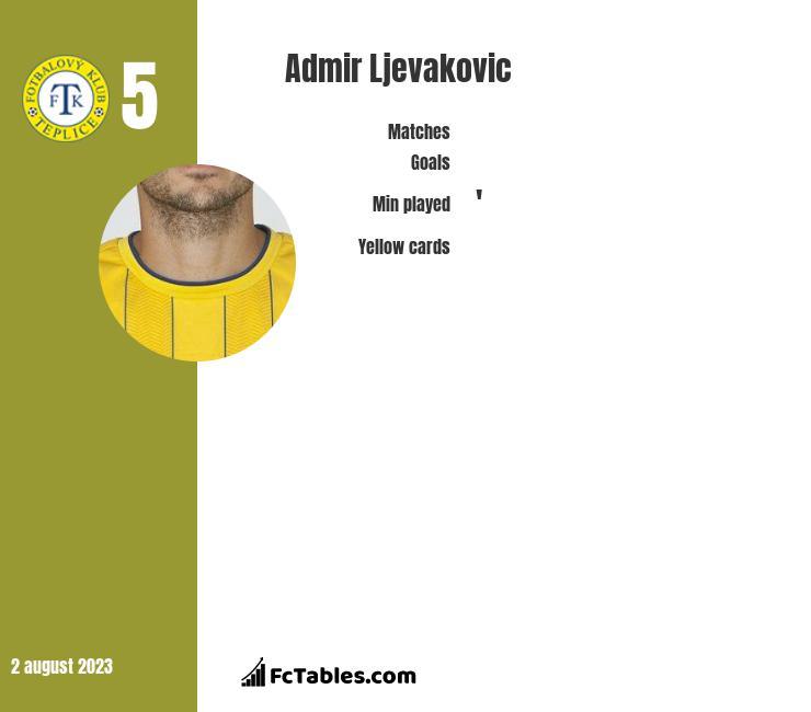 Admir Ljevakovic infographic