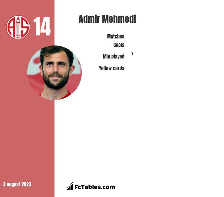 Admir Mehmedi infographic