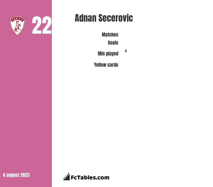 Adnan Secerovic infographic
