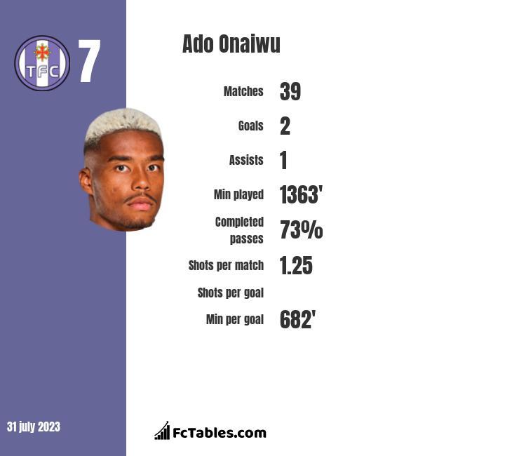 Ado Onaiwu infographic