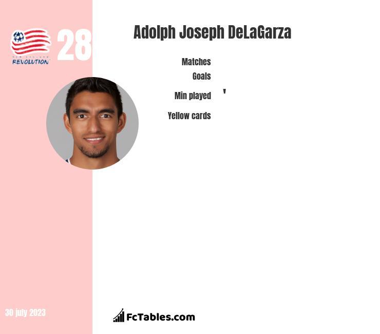 Adolph Joseph DeLaGarza infographic