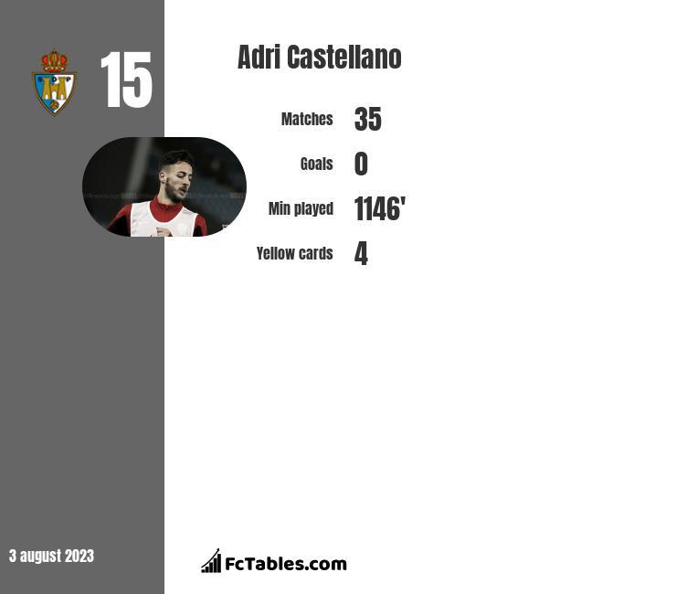 Adri Castellano infographic