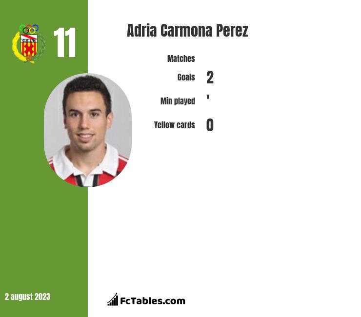 Adria Carmona Perez infographic