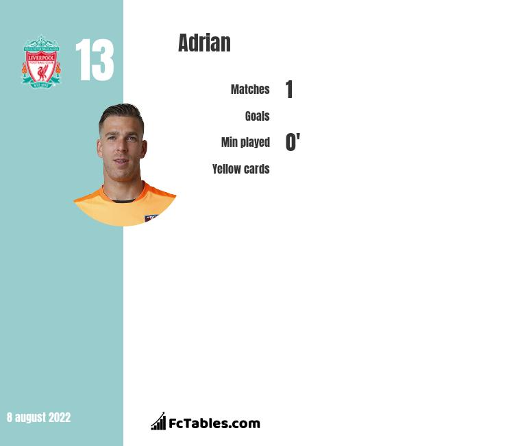 Adrian infographic statistics for Liverpool