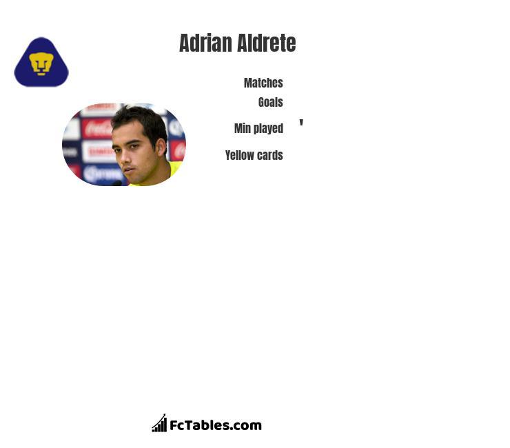 Adrian Aldrete infographic