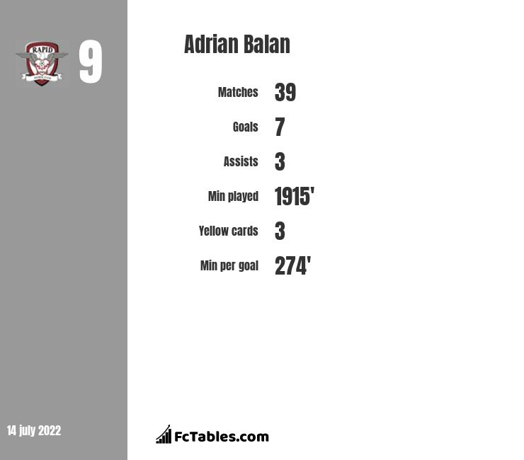 Adrian Balan infographic