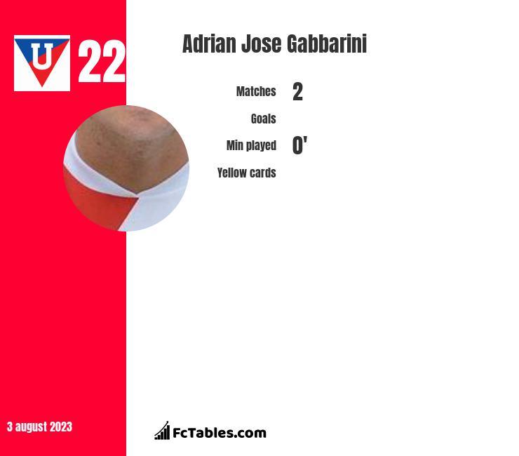 Adrian Jose Gabbarini infographic