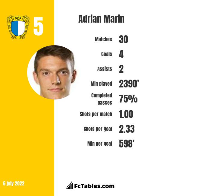 Adrian Marin infographic statistics for Alaves