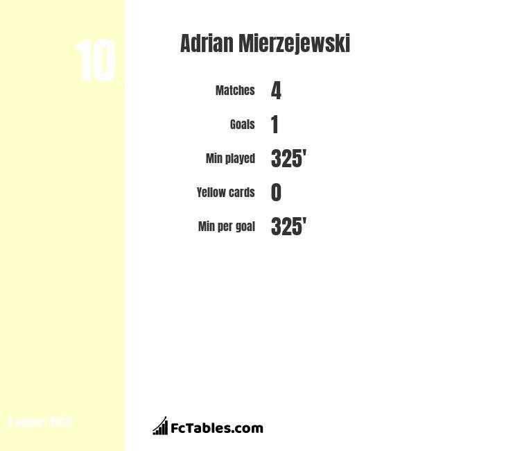 Adrian Mierzejewski infographic