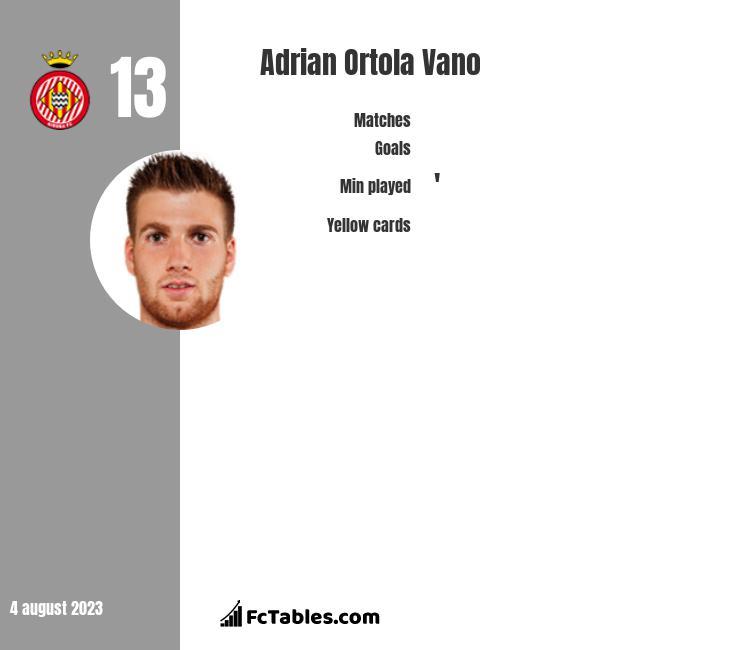 Adrian Ortola Vano infographic