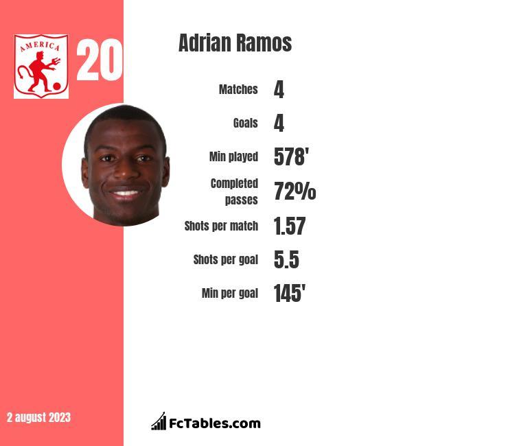 Adrian Ramos infographic