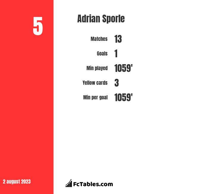 Adrian Sporle infographic