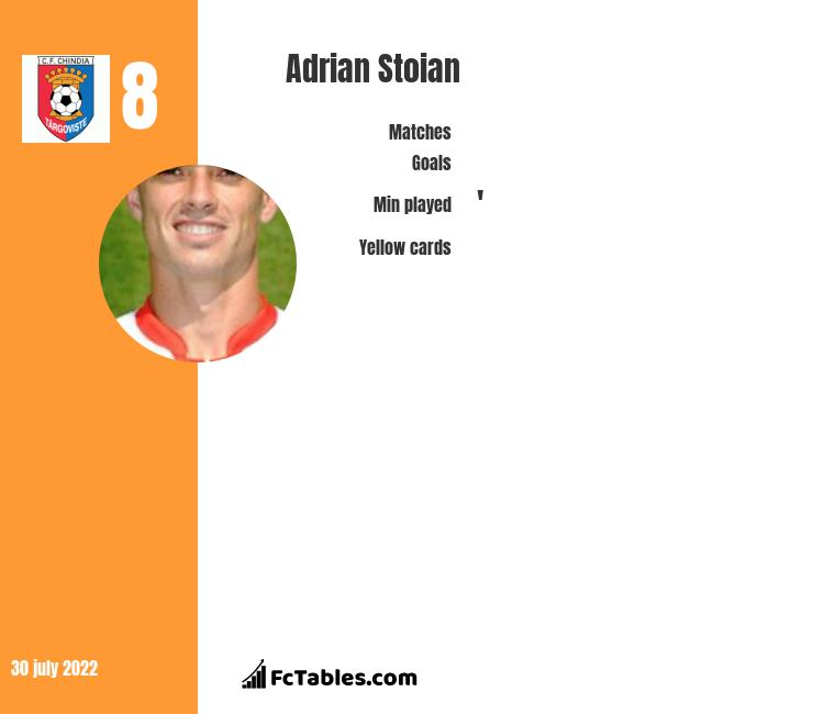 Adrian Stoian infographic statistics for Crotone