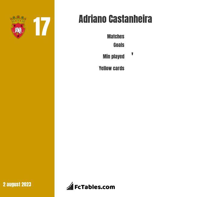 Adriano Castanheira infographic