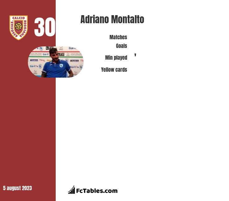Adriano Montalto infographic