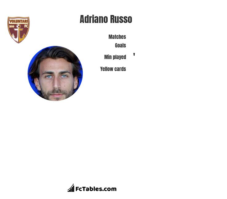 Adriano Russo infographic statistics for FC Voluntari