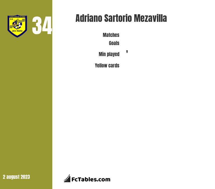 Adriano Sartorio Mezavilla infographic