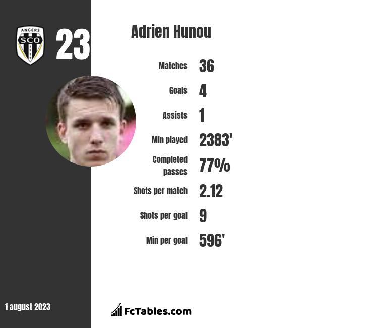 Adrien Hunou infographic