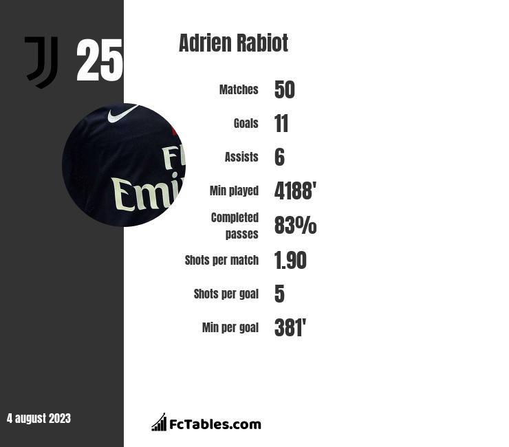 Adrien Rabiot infographic