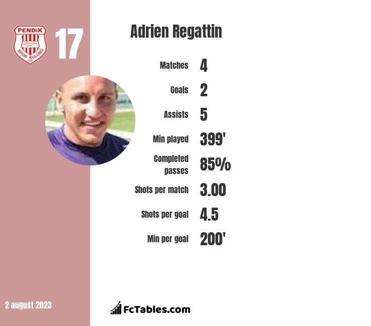 Adrien Regattin infographic