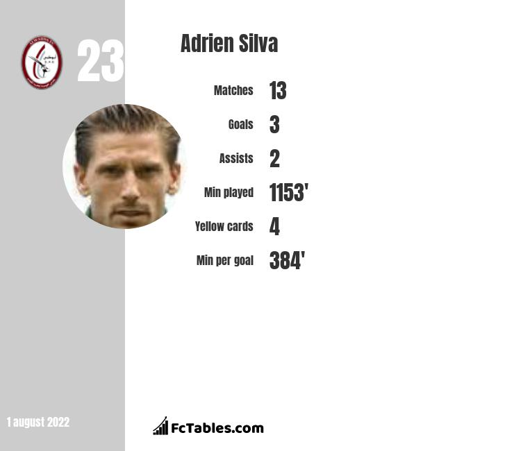 Adrien Silva infographic statistics for AS Monaco