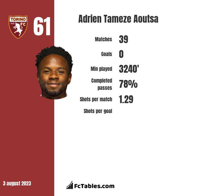 Adrien Tameze Aoutsa infographic
