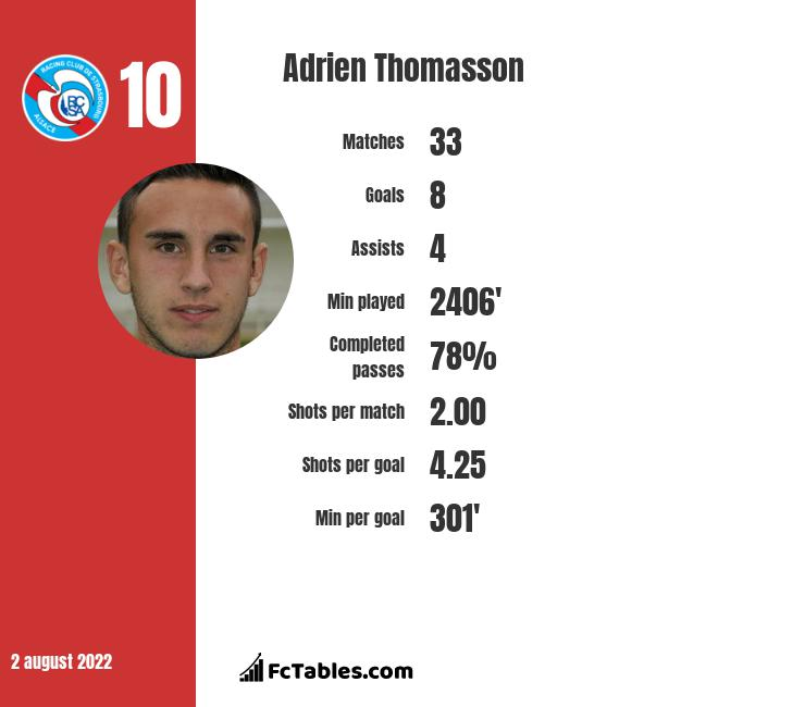 Adrien Thomasson infographic