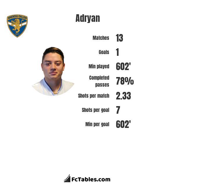 Adryan infographic