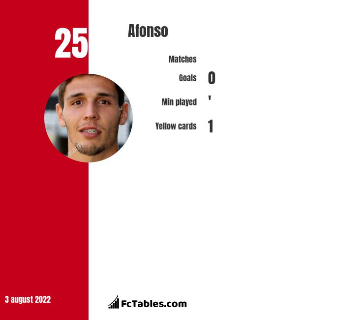 Afonso infographic statistics for Aves