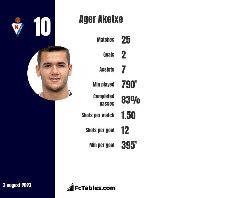 Ager Aketxe infographic