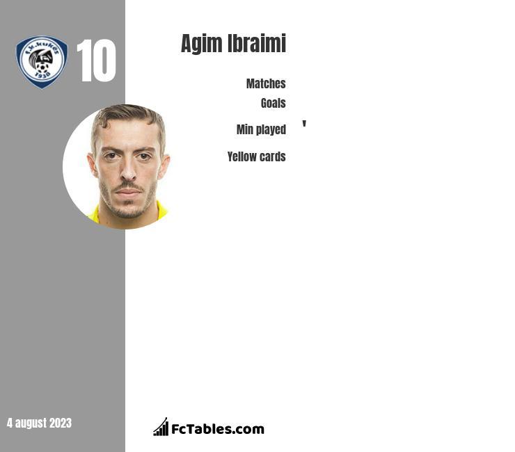 Agim Ibraimi infographic