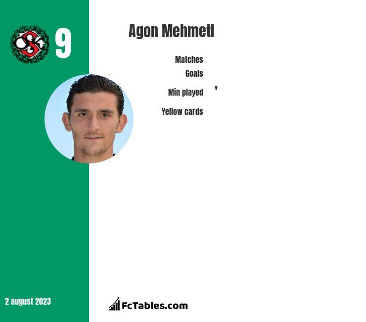 Agon Mehmeti infographic
