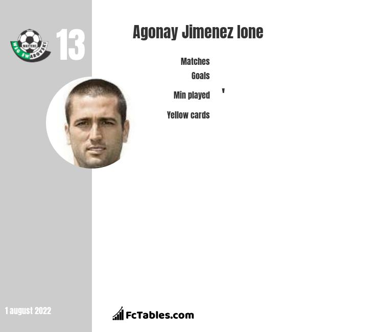 Agonay Jimenez Ione infographic statistics for Wattens