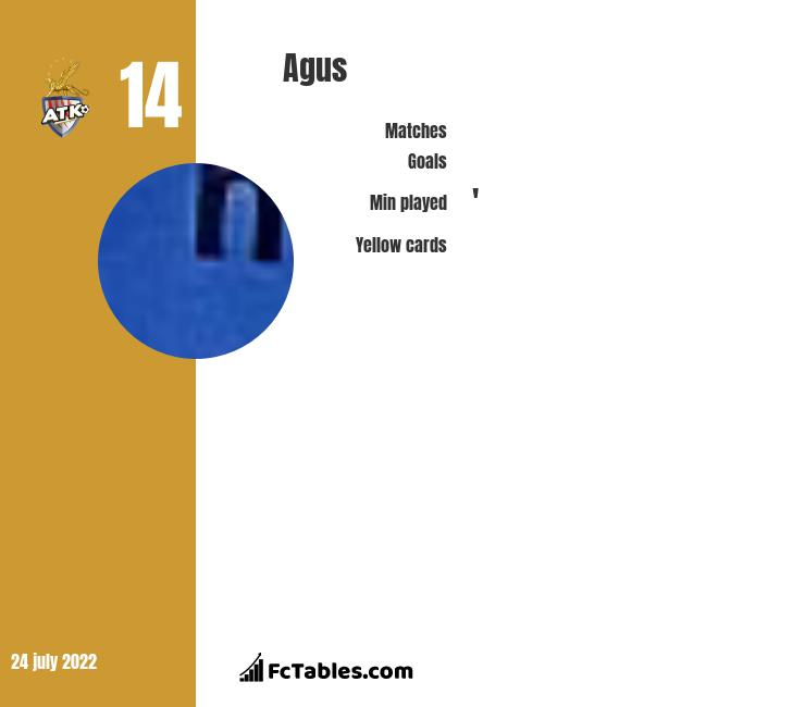 Agus infographic