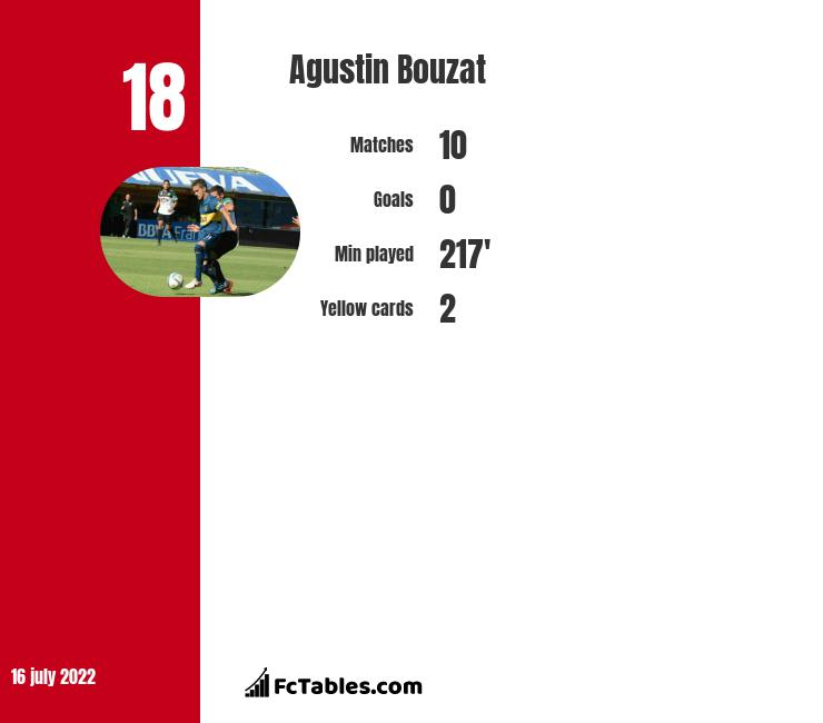 Agustin Bouzat infographic