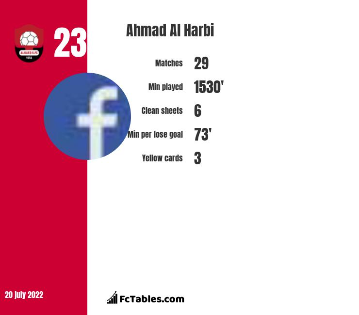 Ahmad Al Harbi infographic