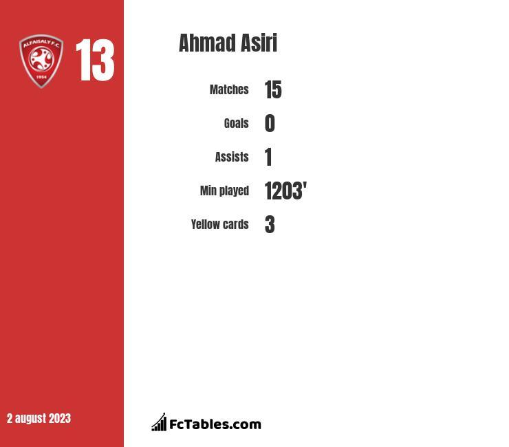 Ahmad Asiri infographic