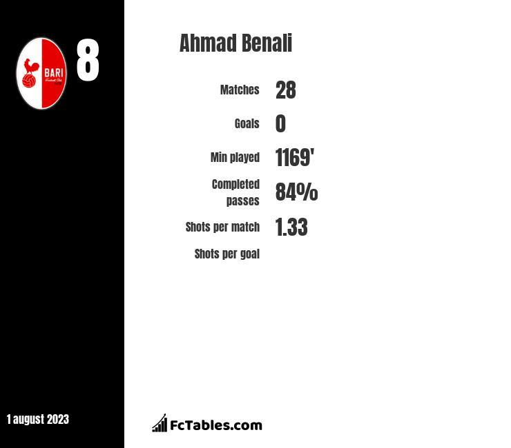 Ahmad Benali infographic