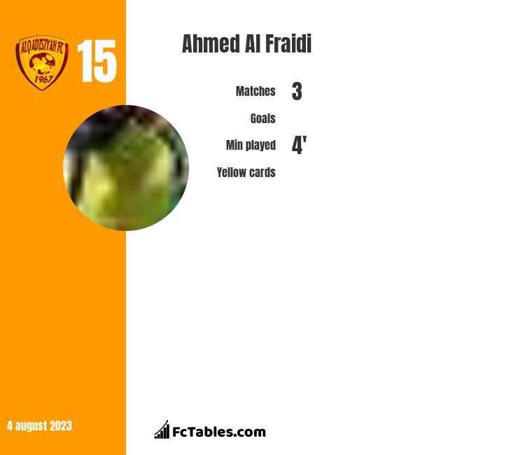 Ahmed Al Fraidi infographic