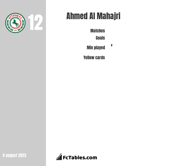 Ahmed Al Mahajri infographic statistics for Al-Ettifaq