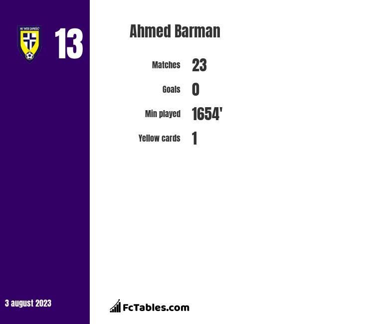 Ahmed Barman infographic