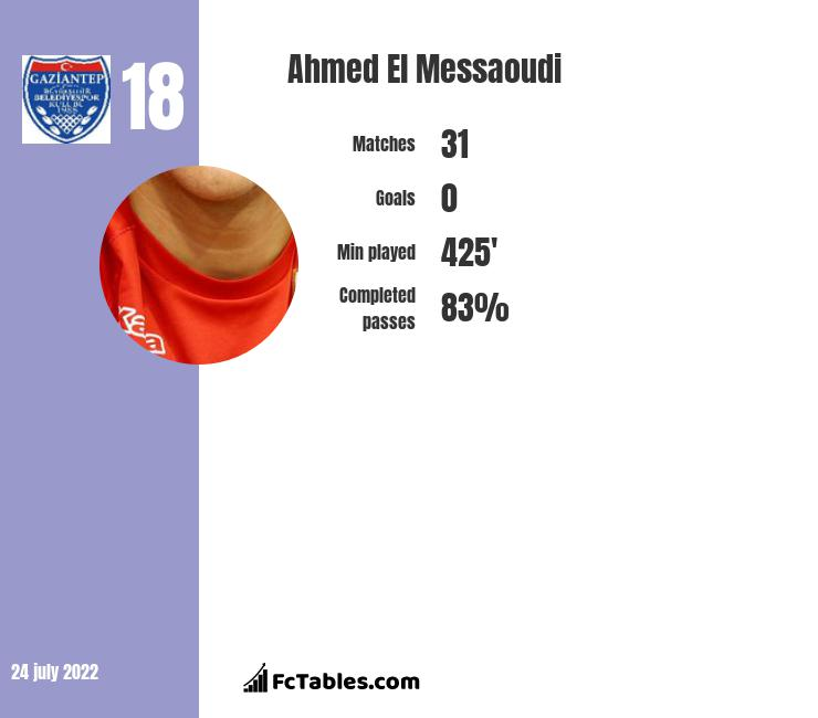 Ahmed El Messaoudi infographic statistics for Fortuna Sittard