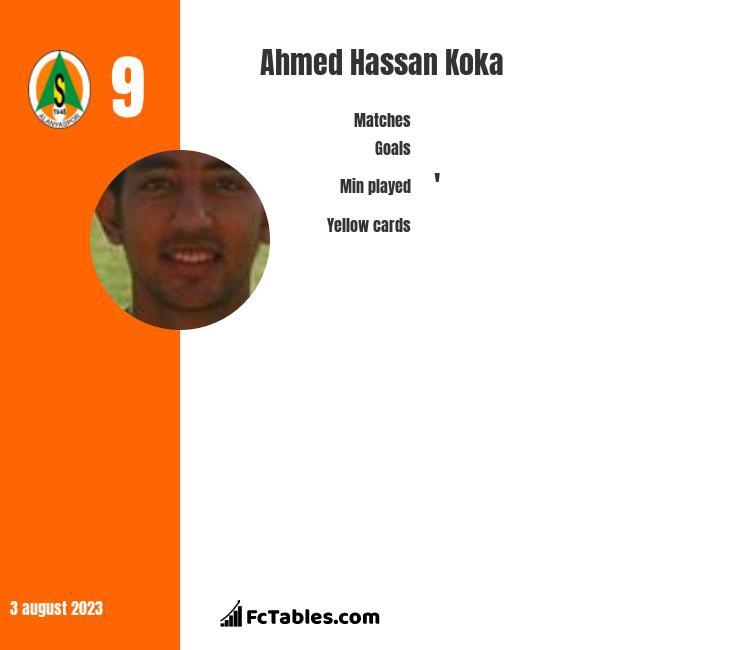 Ahmed Hassan Koka infographic