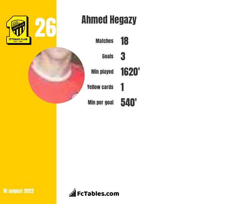 Ahmed Hegazy infographic statistics for West Bromwich Albion