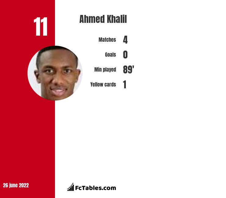 Ahmed Khalil infographic statistics for Al-Ahli
