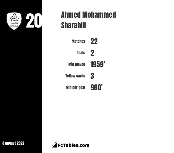 Ahmed Mohammed Sharahili infographic