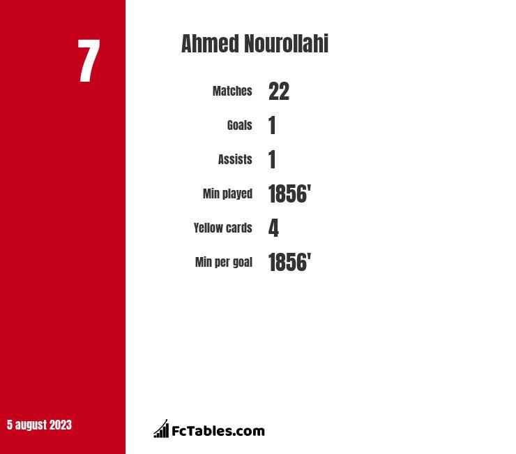 Ahmed Nourollahi infographic